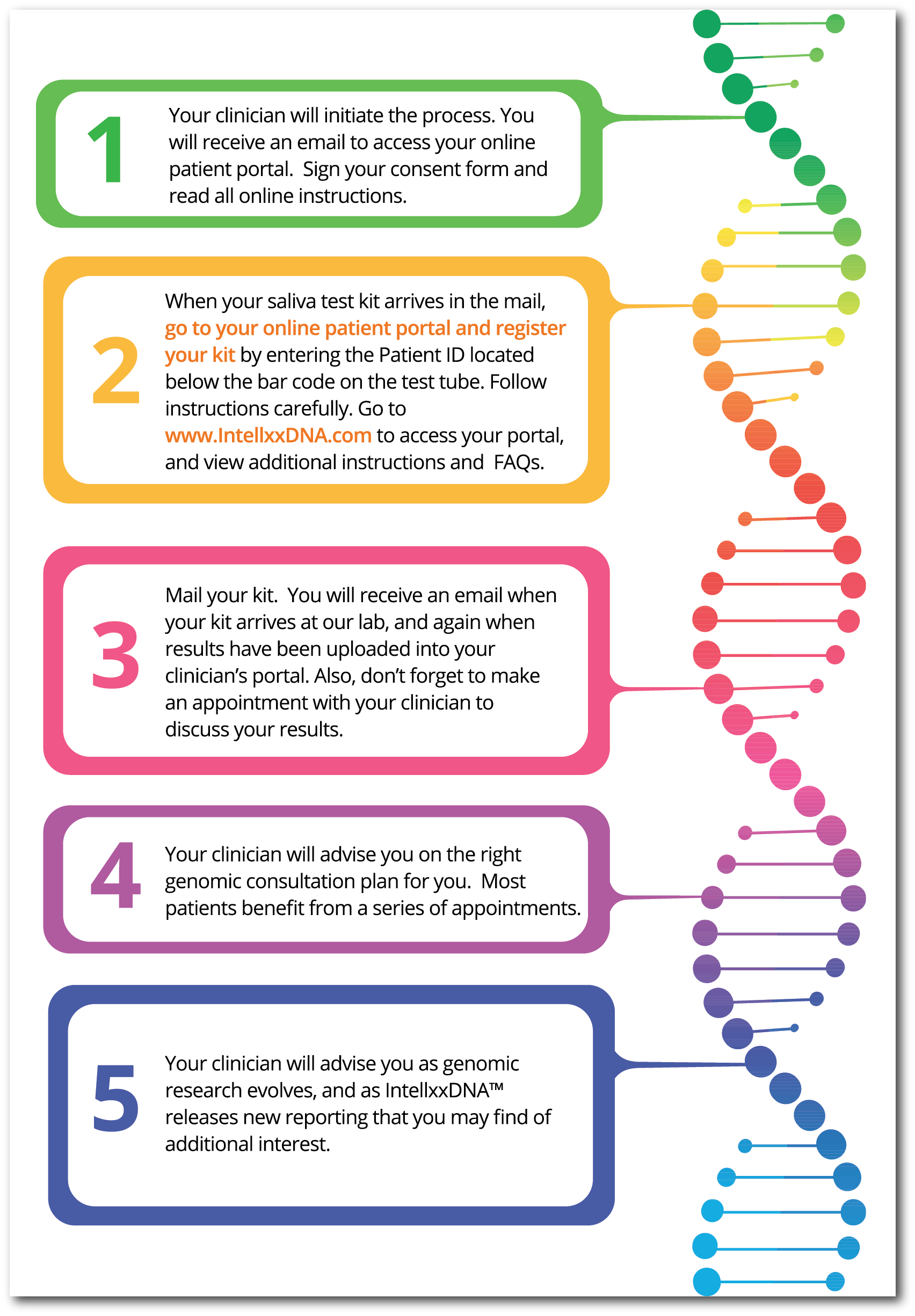 genomics process